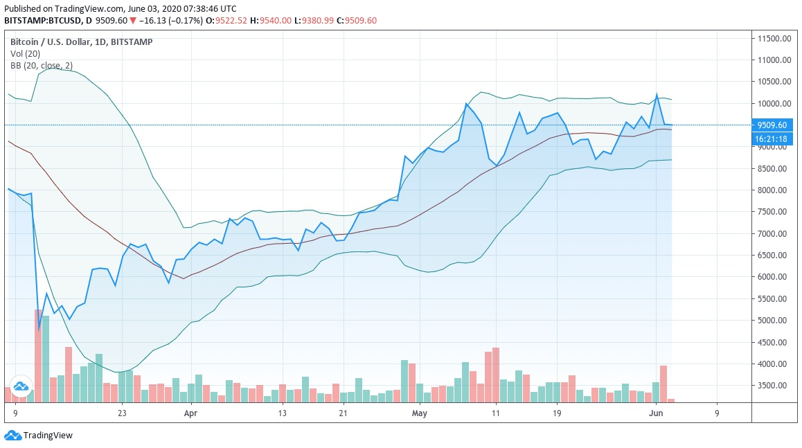 Джон Боллинджер: Недавний скачок биткоина – это ложный прорыв