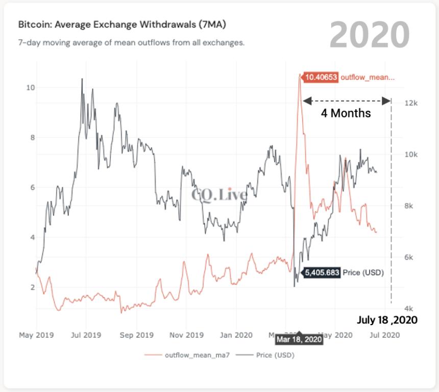 Гендиректор CryptoQuant: Ралли биткоина возобновится в середине июля