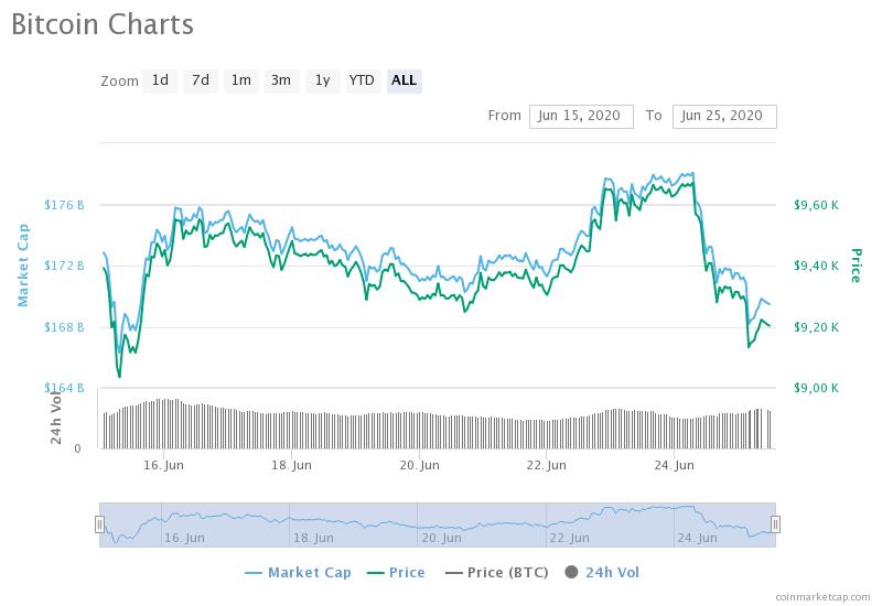 Индекс волатильности биткоина на этой неделе упал до 30%