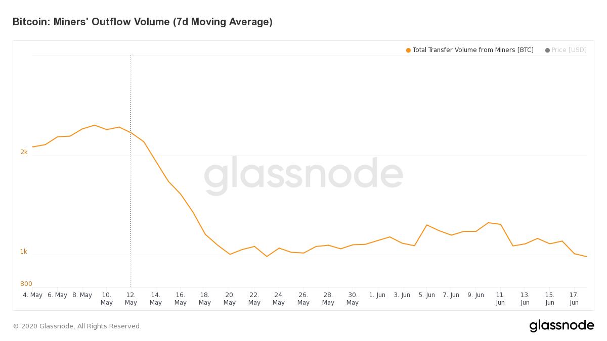 Отток биткоинов из майнинг-пулов упал до 10-летнего минимума