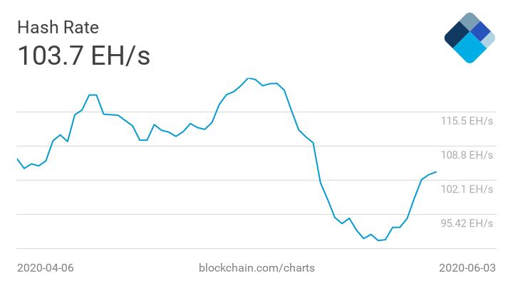 Сложность биткоин-майнинга упала до минимального уровня с января 2020 года