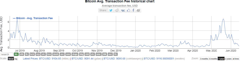 Транзакционные сборы в сети биткоина упали до апрельского минимума