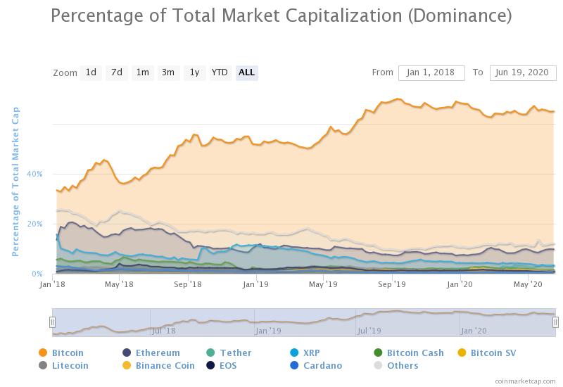 Трейдеры ставят на снижение индекса доминирования биткоина