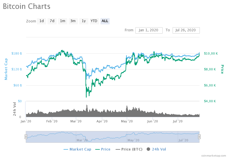 Энтони Помплиано напомнил, что биткоин с начала 2020 года вырос на 35%