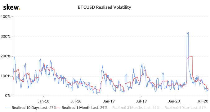 Индекс волатильности биткоина упал до трехлетнего минимума