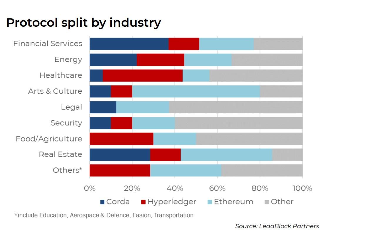 Исследование: Европейские блокчейн-стартапы отдают предпочтение эфириуму