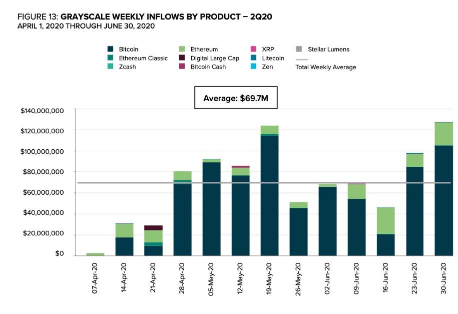 Компания Grayscale сообщила о рекордном притоке инвестиций в криптовалютные фонды