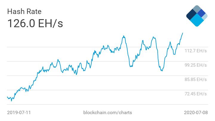На фоне рекордного хешрейта биткоина сложность добычи приближается к новому максимуму