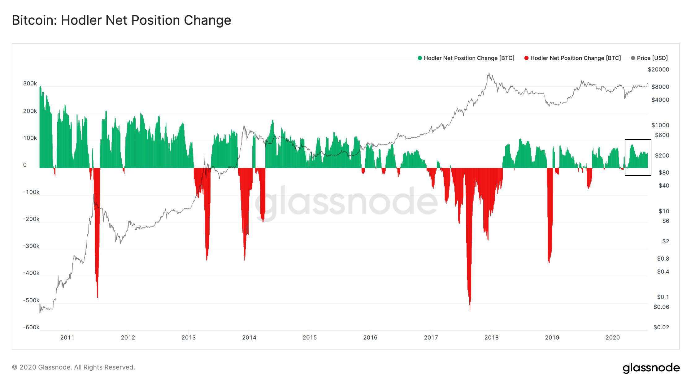 Отчет: Инвесторы с конца марта ежемесячно скупают по 50 000 биткоинов