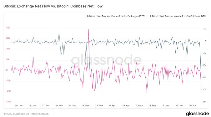 Отток биткоинов с криптобирж усилился до нового максимума