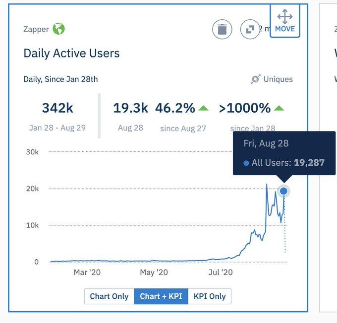 Активность пользователей экосистемы DeFi выросла до нового максимума