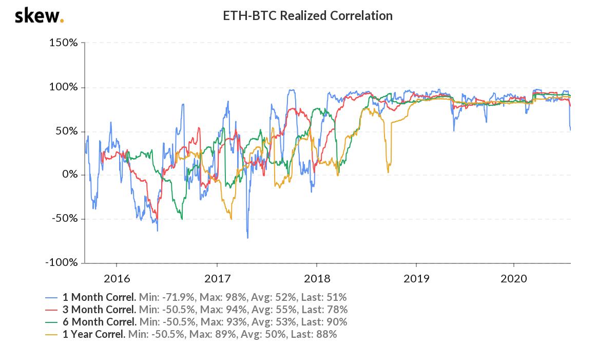Аналитики Skew рассказали об ослаблении корреляции между биткоином и эфиром