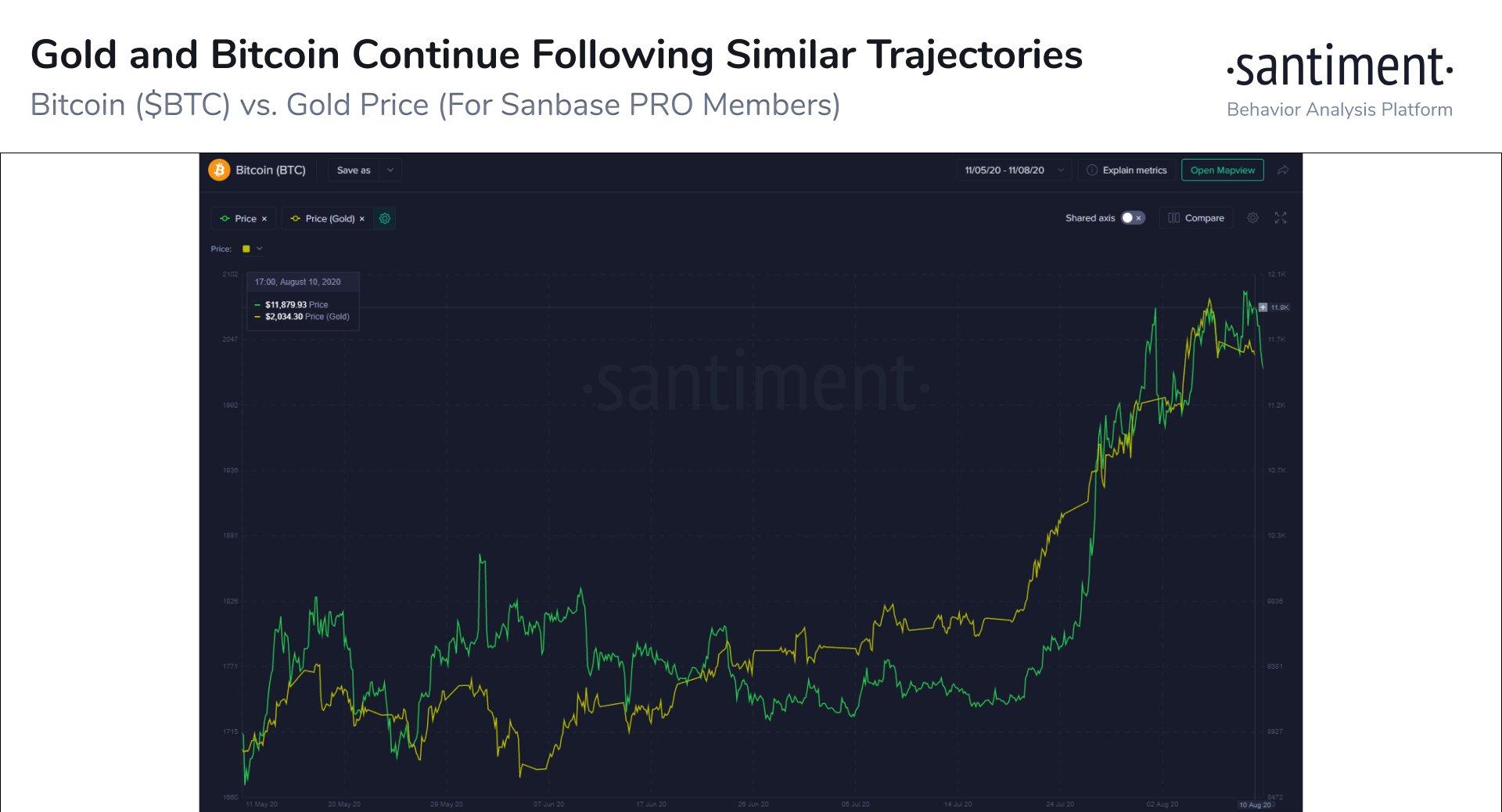 Аналитики сохраняют оптимизм на фоне ослабления биткоина