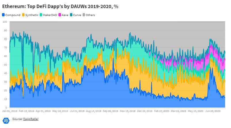 Эфириум безоговорочно лидирует в рейтинге сетей для запуска DApps