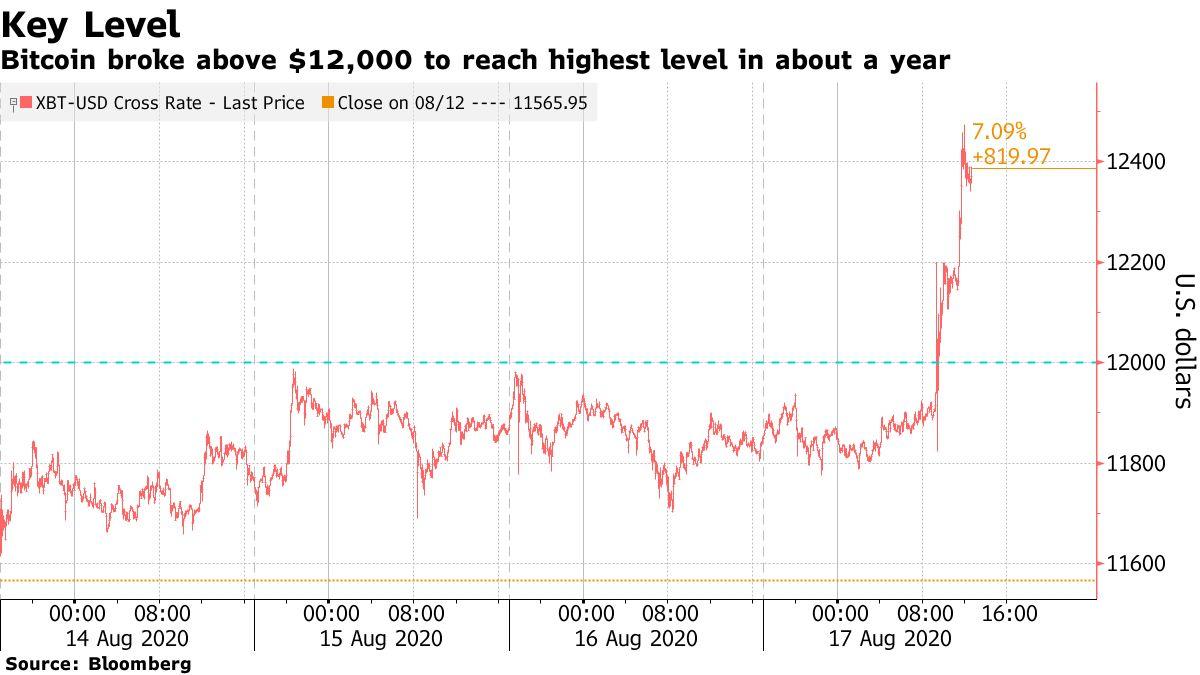 Криптоиндекс Bloomberg Galaxy вырос до максимума с июня 2019 года