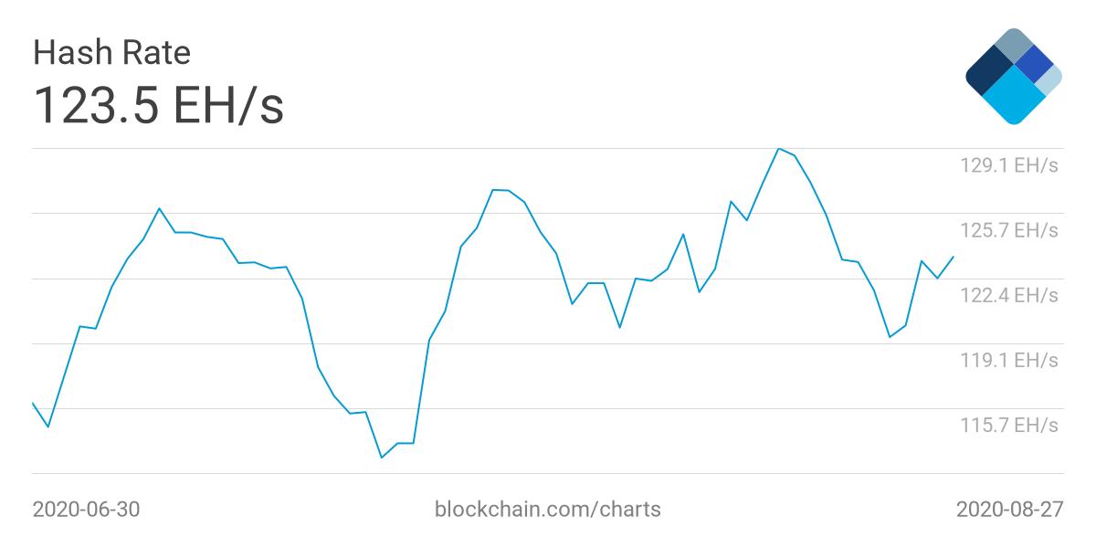 Майнеры накопили рекордное за два года количество биткоинов
