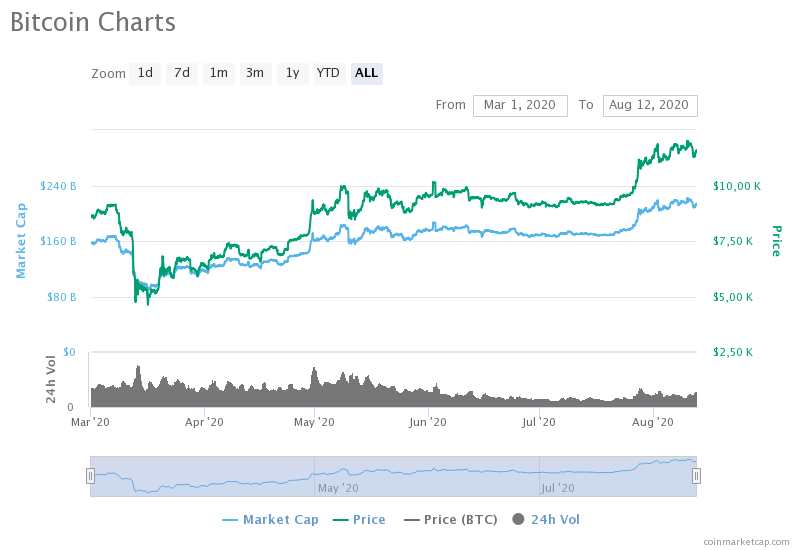 Почему биткоин смог восстановиться после мартовского обвала?