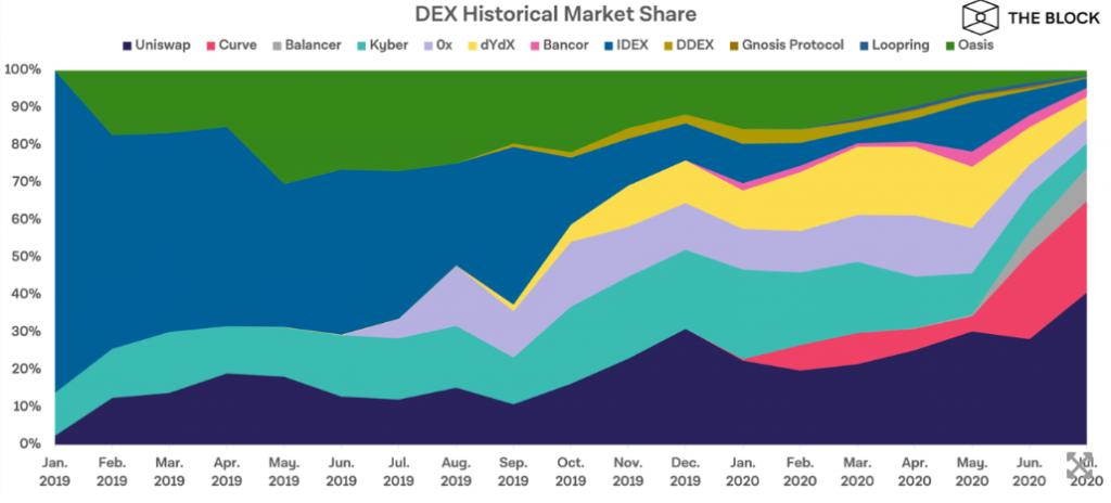 Торги на децентрализованных биржах в июле выросли на 174%