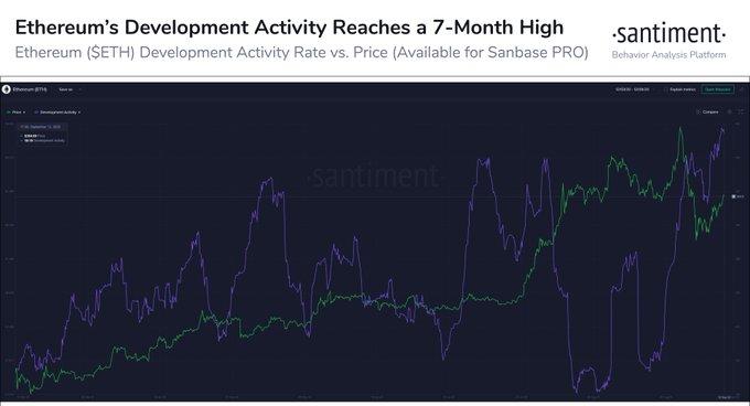 Активность эфириум-разработчиков на GitHub достигла семимесячного максимума