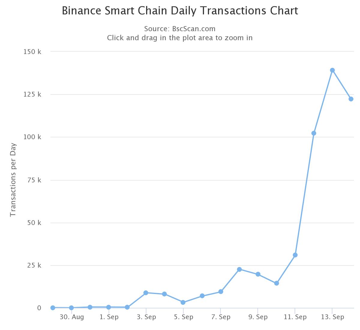 Binance Coin прорвался в первую пятерку крупнейших криптовалют