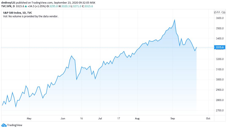 Биткоин отвяжется от фондового рынка в течение ближайших нескольких месяцев