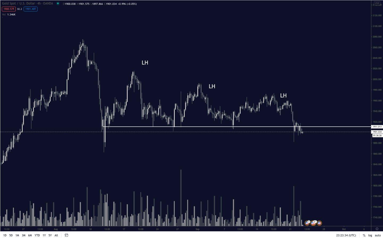 Цены на золото начали снижаться: Как отреагирует биткоин?