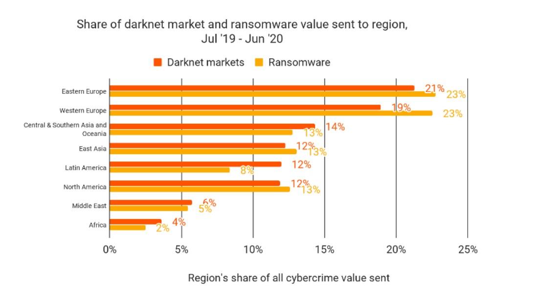 Chainalysis: Даркнет-маркетплейс стал шестым по величине криптосервисом в Восточной Европе