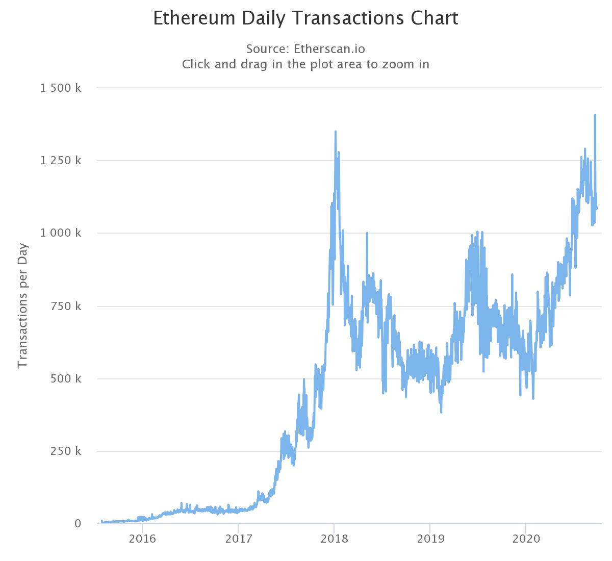 Эфириум превзошел биткоин по активности пользователей
