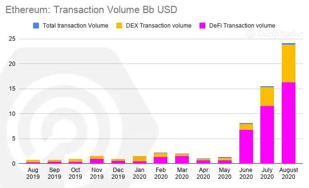 Объем транзакций на эфириуме в августе превысил $24 млрд