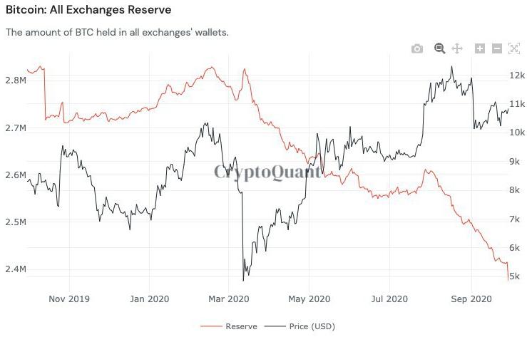 Отчет: Инвесторы за год вывели биткоины с бирж на общую сумму до $5 млрд