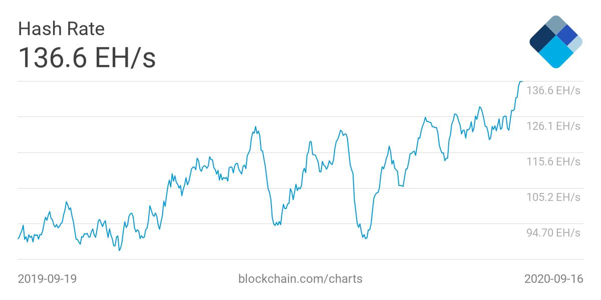 Прогноз: В ближайшие выходные сложность биткоин-майнинга вырастет на 11%