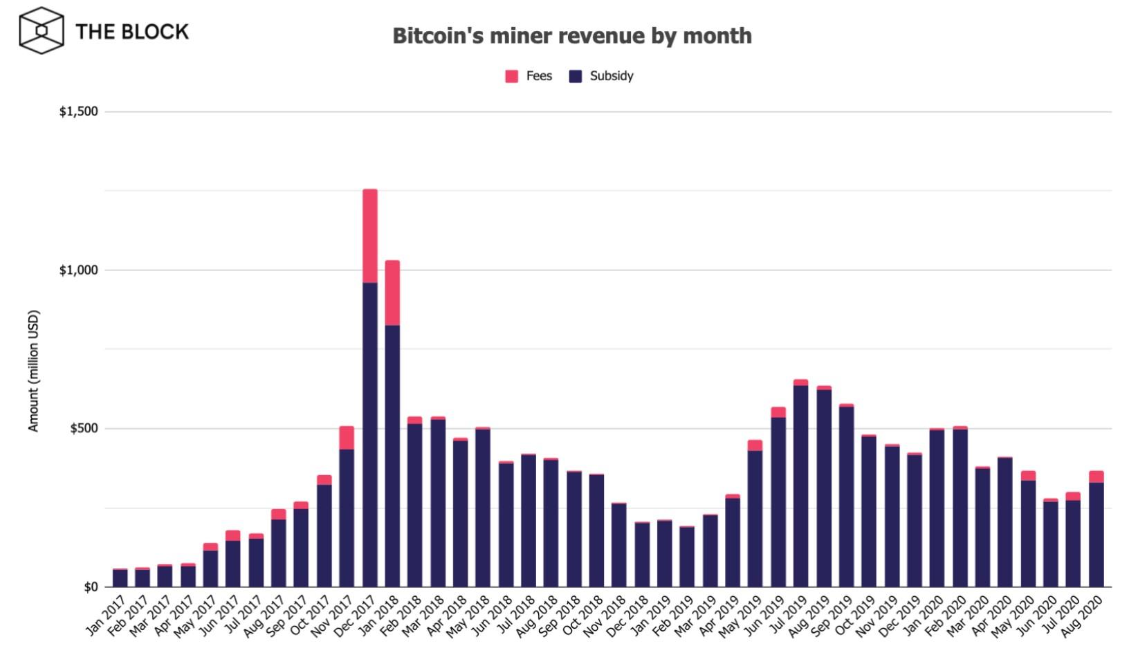 В августе майнеры биткоина заработали $368 млн