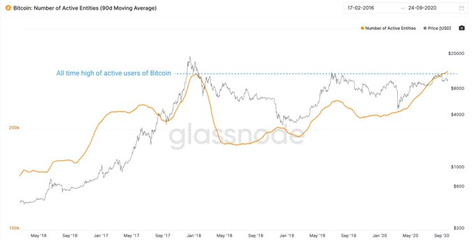 Вилли Ву указал на фактор, который ослабит зависимость биткоина от S&P 500