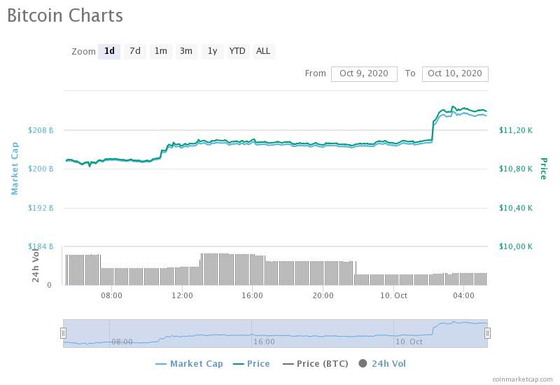 «Ночное ралли»: Курс биткоина превысил $11 400