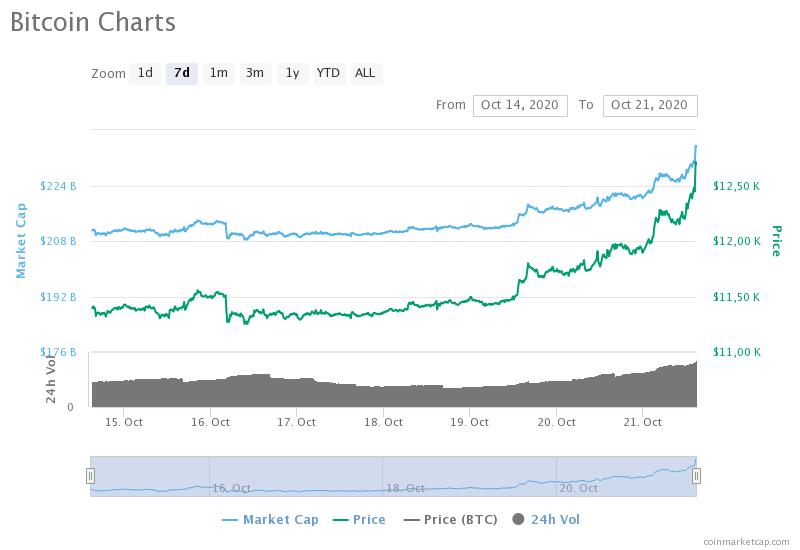 Биткоин тестирует значения выше $12 700: Сможет ли монета сегодня достичь $13 000?