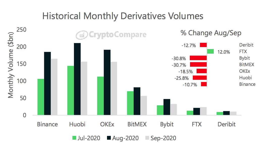 CryptoCompare: В сентябре Binance стала крупнейшей биржей криптодеривативов по объемам торгов