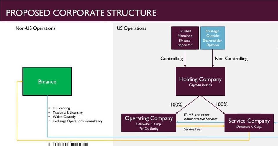«Документ Тайцзи» раскрывает продуманную схему уклонения Binance от регулирования в США — Forbes
