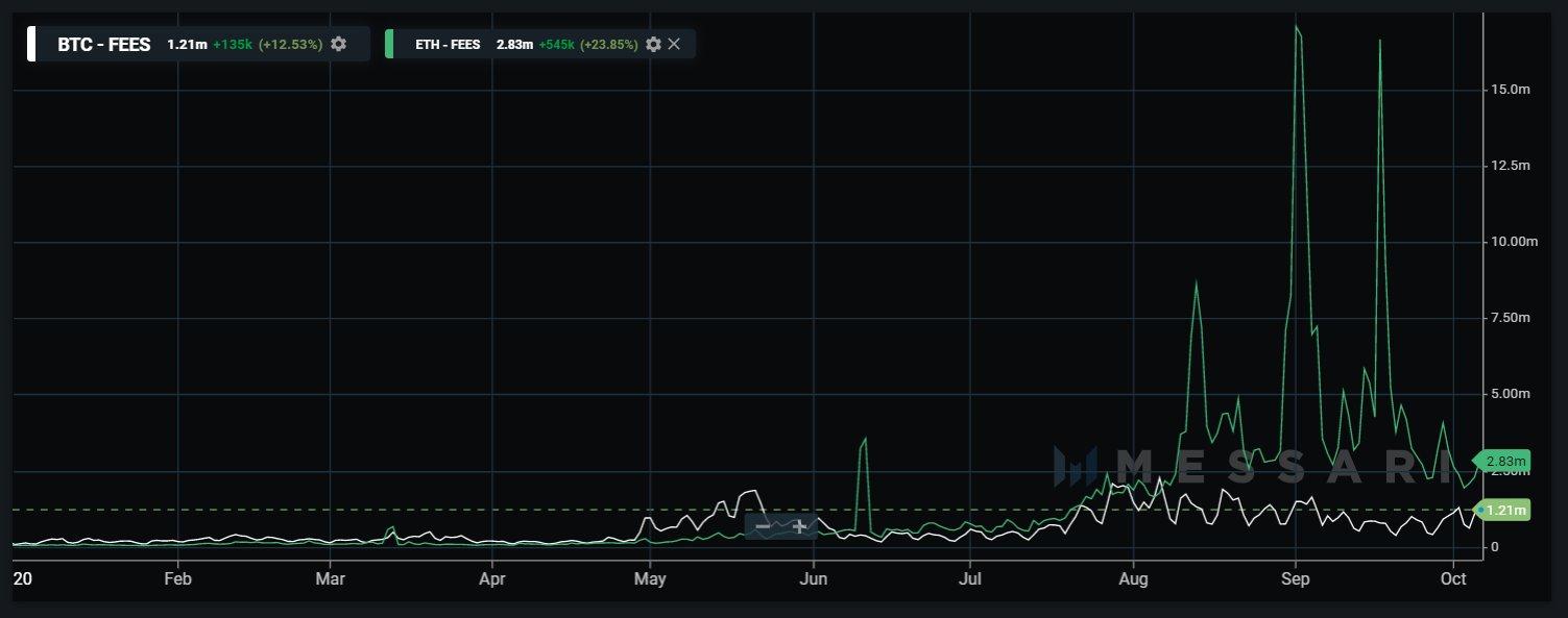 Эфириум два месяца подряд опережал биткоин по размеру транзакционных сборов