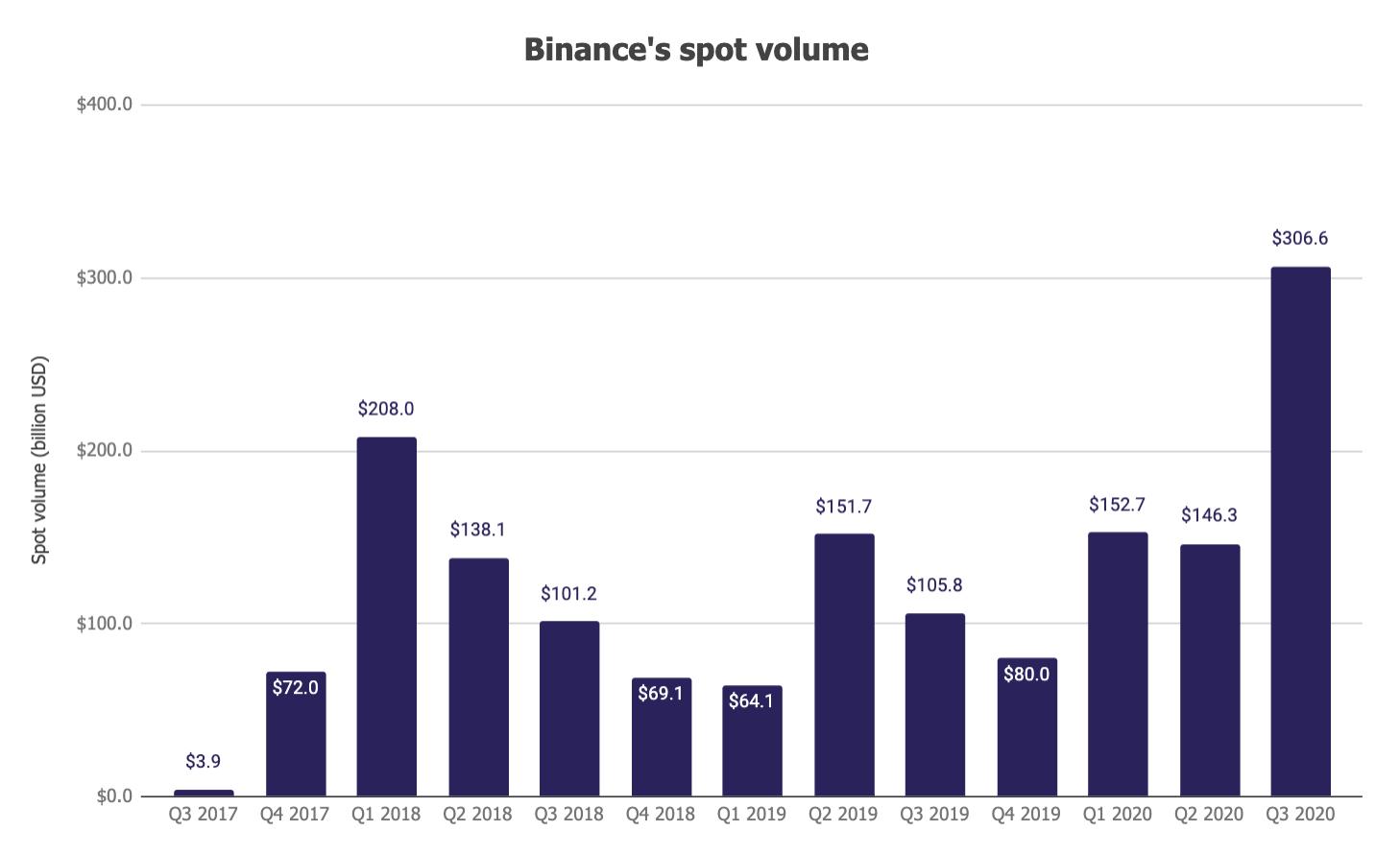 Исследование: Торговая активность на бирже Binance обновила максимум