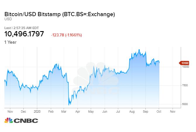 Прогноз: В течение двух недель биткоин сможет прорваться выше $11 000