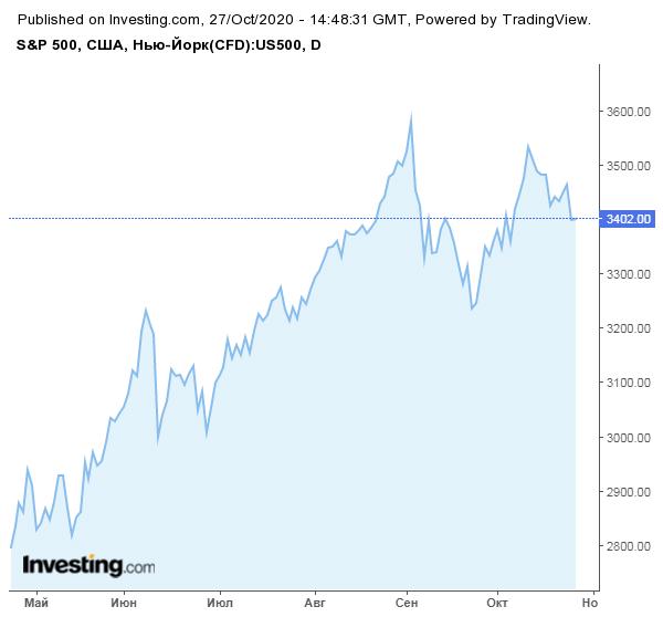 Сможет ли биткоин на этой неделе превысить $14 000?