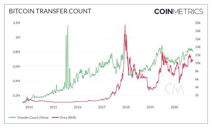 Тренд на долгосрочный рост биткоина продолжает доминировать