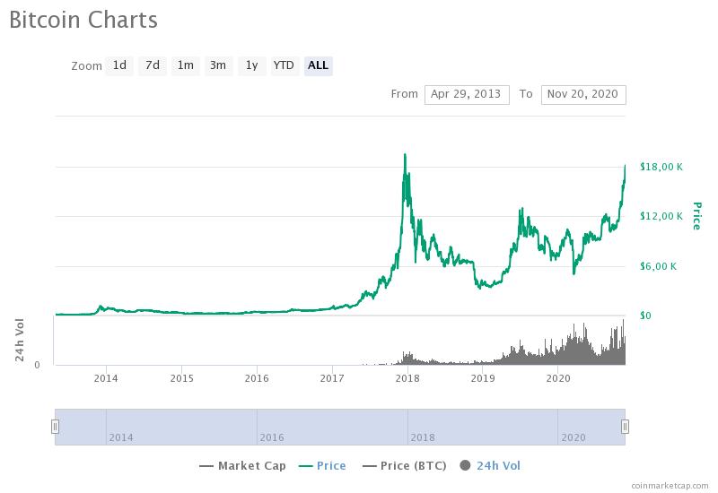 «Киты» не заинтересованы в падении биткоина ниже $17 000