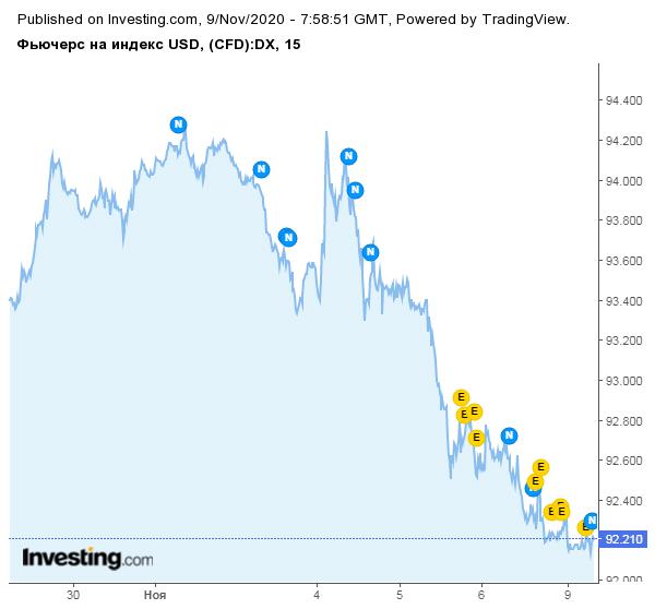 Биткоин начинает неделю с укрепления позиций на фоне падения доллара
