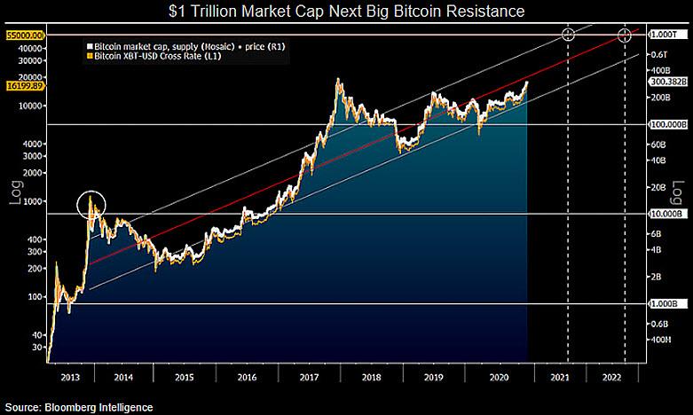 Биткоин приближается к $17 000: Повторит ли монета забег трехлетней давности?