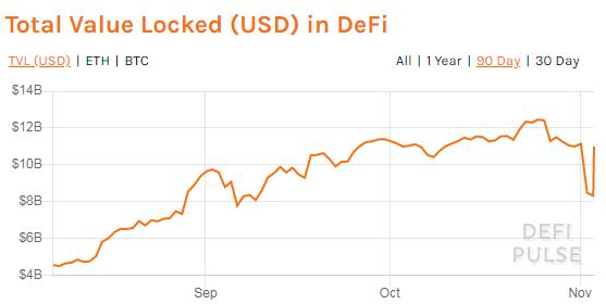 Драйверами роста рынка DeFi выступают профессиональные инвесторы