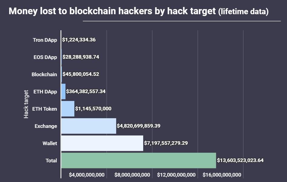 Исследование: Количество взломов в блокчейн-индустрии существенно снизилось в 2020 году