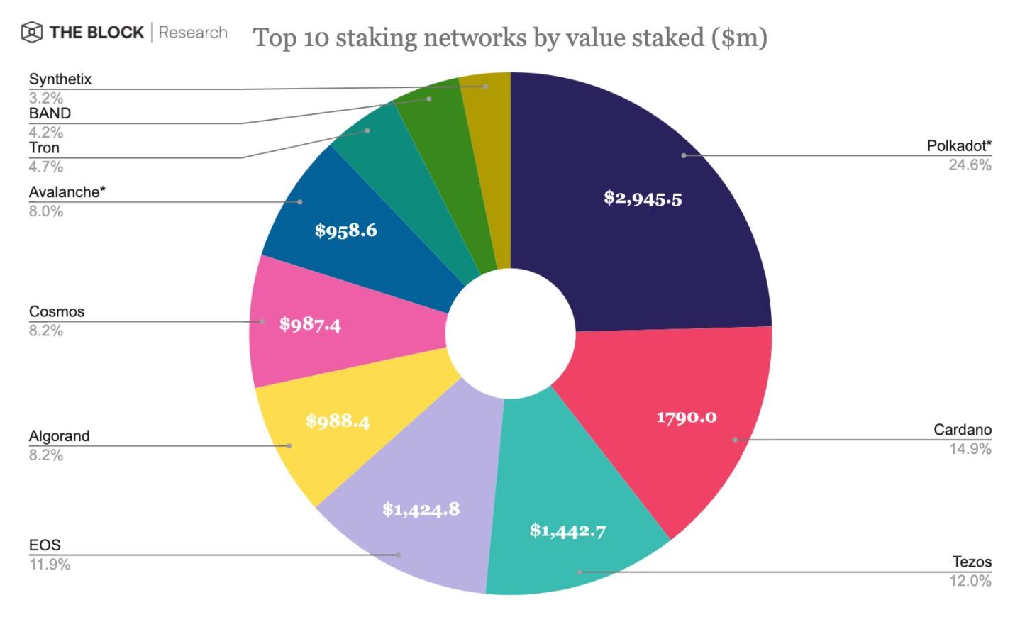 Исследование: Топ-10 блокчейн-сетей для стейкинга удерживают около $12 млрд