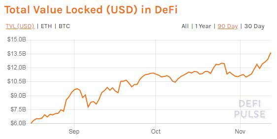Капитализация рынка DeFi превысила $13,5 млрд