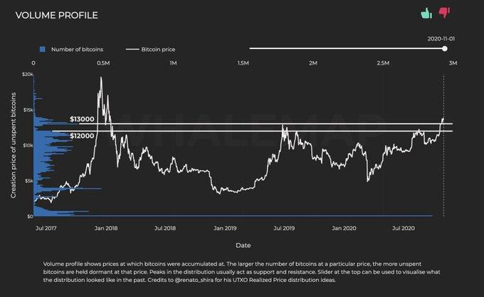 Крупные инвесторы не заинтересованы в откате биткоина ниже $13 000